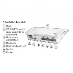 KLF 200 VELUX - Interface de contrôle domotique - Présentation